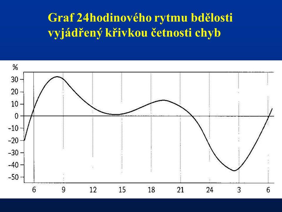 Graf 24hodinového rytmu bdělosti vyjádřený křivkou četnosti chyb