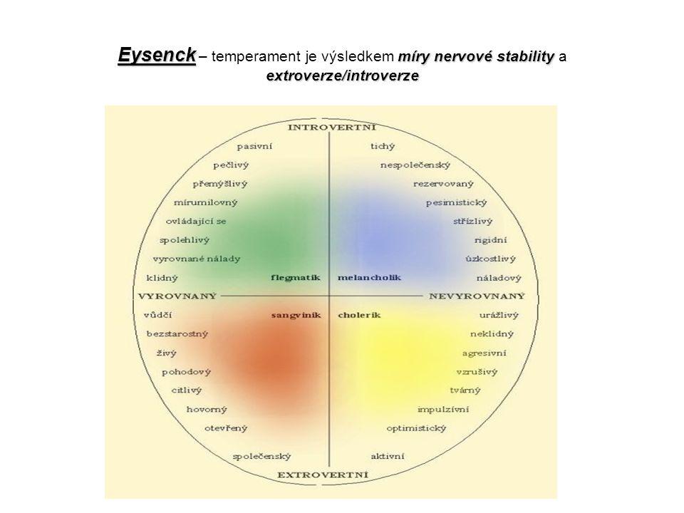 Eysenck míry nervové stability extroverze/introverze Eysenck – temperament je výsledkem míry nervové stability a extroverze/introverze