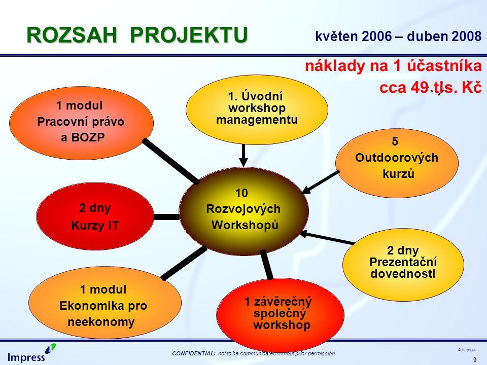 9 CONFIDENTIAL: not to be communicated without prior permission © Impress 1 modul Ekonomika pro neekonomy ROZSAH PROJEKTU květen 2006 – duben 2008 náklady na 1 účastníka cca 49 tis.