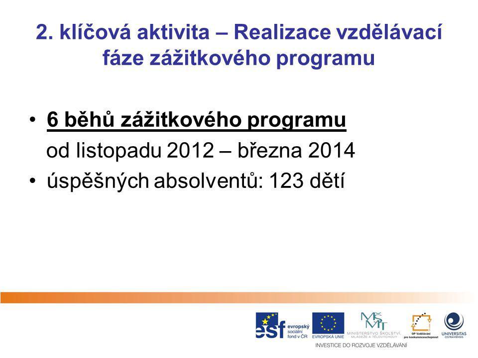 2. klíčová aktivita – Realizace vzdělávací fáze zážitkového programu 6 běhů zážitkového programu od listopadu 2012 – března 2014 úspěšných absolventů: