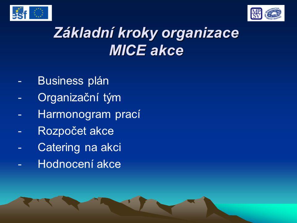 -Business plán -Organizační tým -Harmonogram prací -Rozpočet akce -Catering na akci -Hodnocení akce