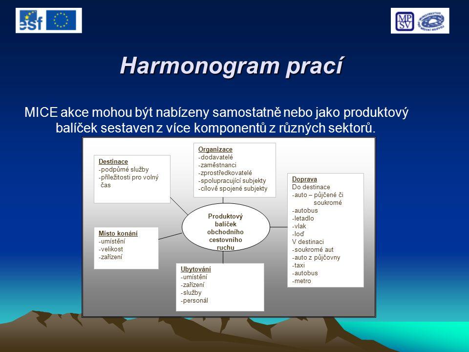 Harmonogram prací MICE akce mohou být nabízeny samostatně nebo jako produktový balíček sestaven z více komponentů z různých sektorů. Produktový balíče