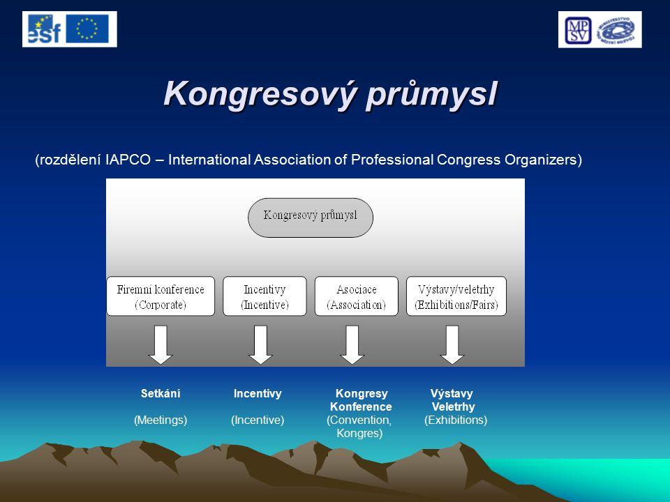 Kongresový průmysl (rozdělení IAPCO – International Association of Professional Congress Organizers) Setkání Incentivy Kongresy Výstavy Konference Vel