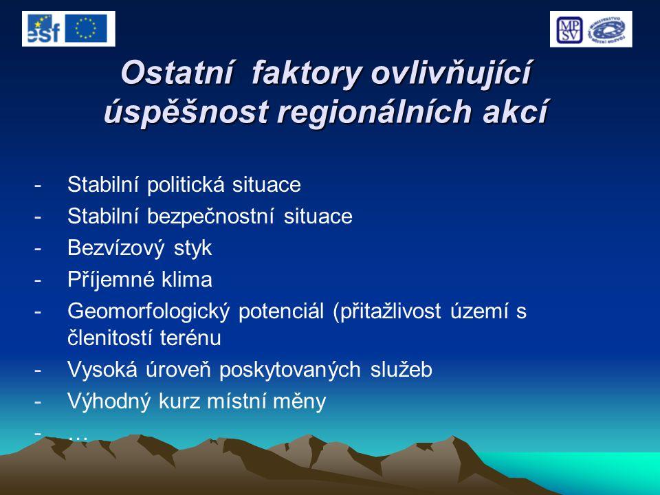 Ostatní faktory ovlivňující úspěšnost regionálních akcí -Stabilní politická situace -Stabilní bezpečnostní situace -Bezvízový styk -Příjemné klima -Ge