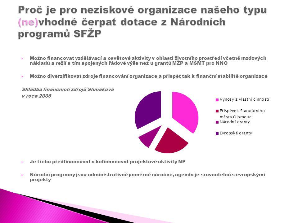 Irena Opršalová irena.oprsalova@slunakov.cz