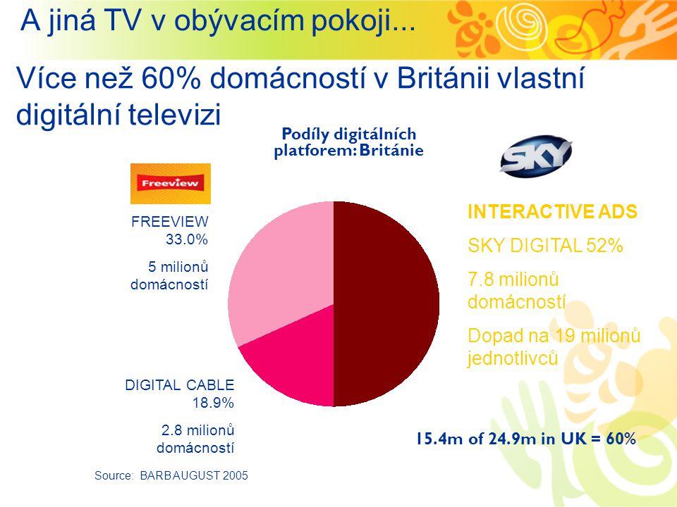 FREEVIEW 33.0% 5 milionů domácností INTERACTIVE ADS SKY DIGITAL 52% 7.8 milionů domácností Dopad na 19 milionů jednotlivců Více než 60% domácností v Británii vlastní digitální televizi DIGITAL CABLE 18.9% 2.8 milionů domácností Source: BARB AUGUST 2005 15.4m of 24.9m in UK = 60% Podíly digitálních platforem: Británie A jiná TV v obývacím pokoji...