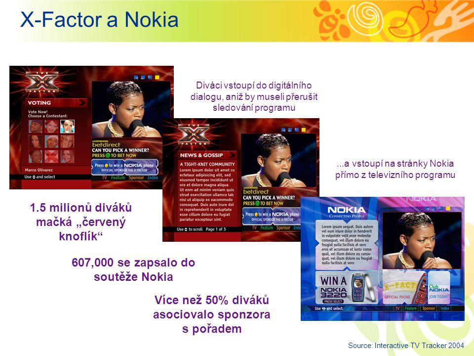 """X-Factor a Nokia Diváci vstoupí do digitálního dialogu, aniž by museli přerušit sledování programu...a vstoupí na stránky Nokia přímo z televizního programu 1.5 milionů diváků mačká """"červený knoflík 607,000 se zapsalo do soutěže Nokia Více než 50% diváků asociovalo sponzora s pořadem Source: Interactive TV Tracker 2004"""