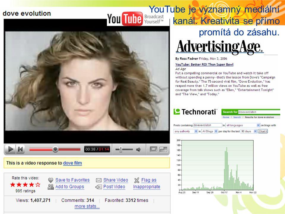 Dove Evolution YouTube je významný mediální kanál. Kreativita se přímo promítá do zásahu.