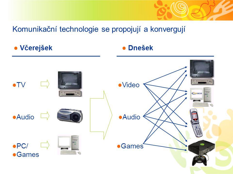 Komunikační technologie se propojují a konvergují TV Audio PC/ Games Video Audio Games Včerejšek Dnešek