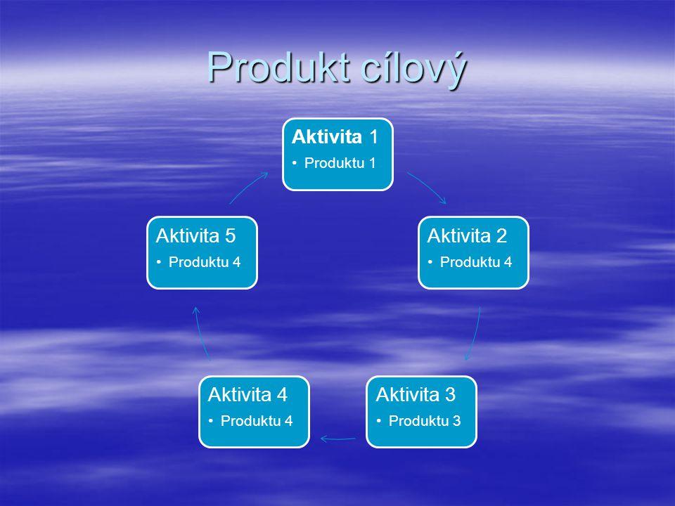 Jeseníky (východ) a produkt  Aktivity jsou nabízeny cestovním kancelářím (např. CK Rekrea Ostrava) – super  Produkty jsou vázány na certifikované pa