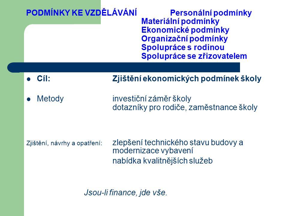 PODMÍNKY KE VZDĚLÁVÁNÍ Personální podmínky Materiální podmínky Ekonomické podmínky Organizační podmínky Spolupráce s rodinou Spolupráce se zřizovatele