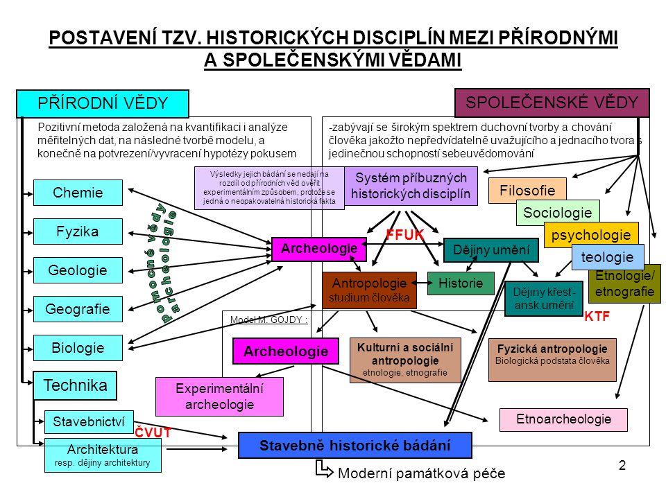 3 SYSTÉM PŘÍBUZNÝCH HISTORICKÝCH VĚD DEFINICE: vědecké poznání minulosti lidské společnosti ArcheologieHistorie Dějiny uměníAntropologie pokusí se pomocí přímých (historiografických) a nepřímých (archeo- logických) pramenů vytvořit a zformulovat rekonstrukci minulosti, která se ovšem už nedá vrátit, a tudíž ani ověřit Zkoumat lidskou tvůrčí, resp.
