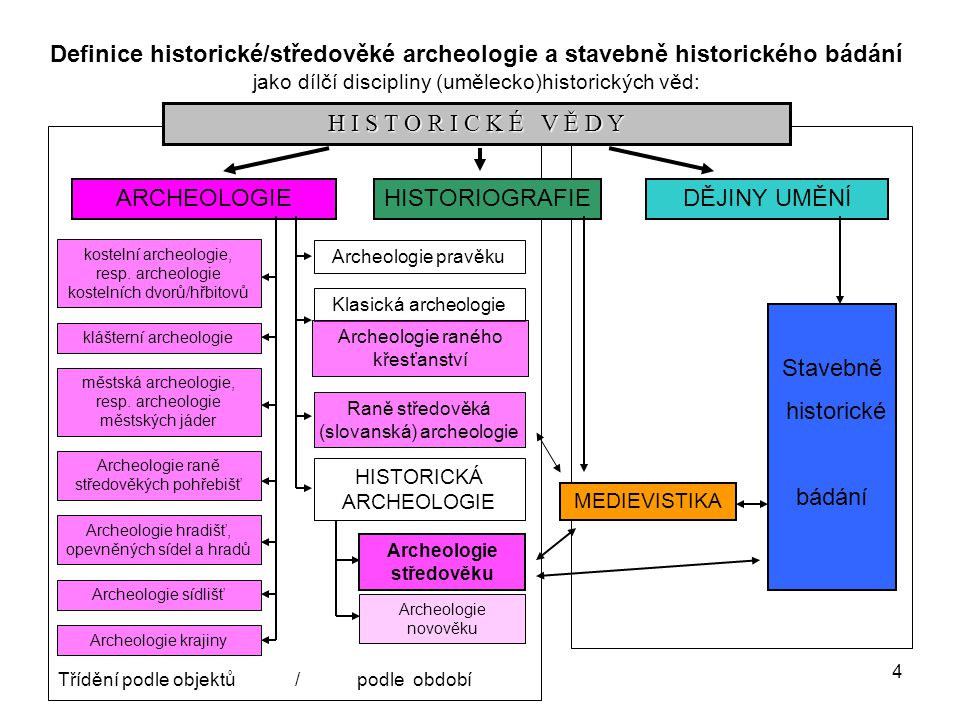 5 PERIODIZACE A TŘÍDĚNÍ ARCHEOLOGICKÝCH DISCIPLÍN PODLE ČASU Pravěká archeologie klasická archeologie raně středověká/slovanská arch.