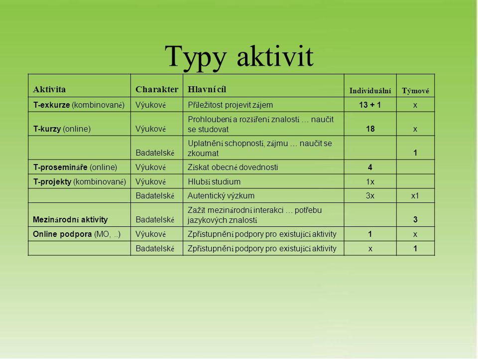 Typy aktivit AktivitaCharakterHlavní cíl IndividuálníTýmové T-exkurze (kombinovan é )Výukov é Př í ležitost projevit z á jem13 + 1x T-kurzy (online)Vý