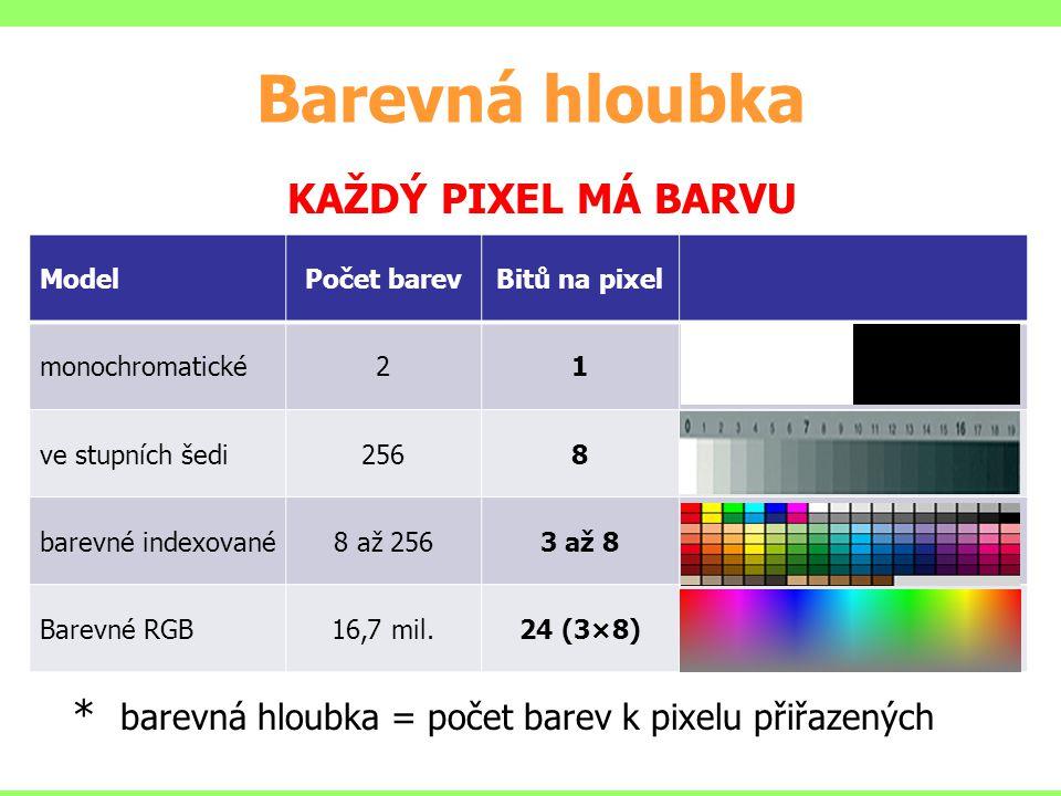 Barevná hloubka KAŽDÝ PIXEL MÁ BARVU * barevná hloubka = počet barev k pixelu přiřazených ModelPočet barevBitů na pixel monochromatické21 ve stupních šedi2568 barevné indexované8 až 2563 až 8 Barevné RGB16,7 mil.24 (3×8)