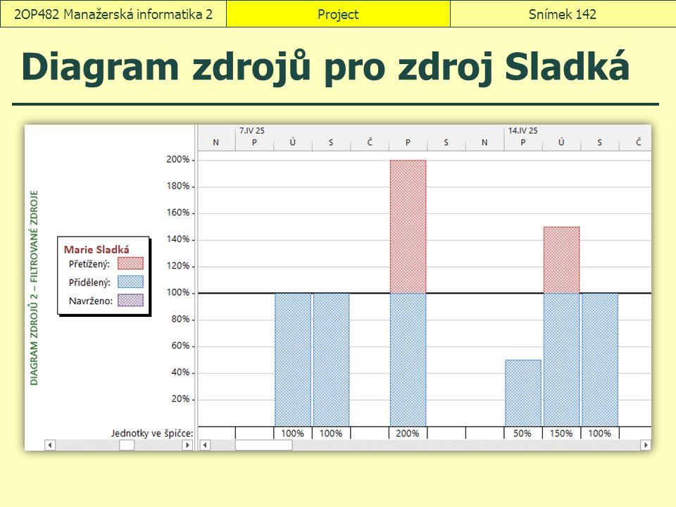 Diagram zdrojů pro zdroj Sladká ProjectSnímek 1422OP482 Manažerská informatika 2