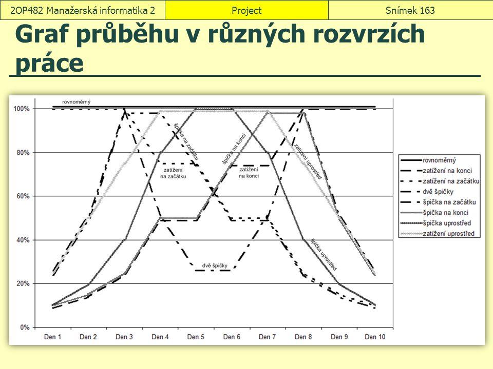 Graf průběhu v různých rozvrzích práce ProjectSnímek 1632OP482 Manažerská informatika 2