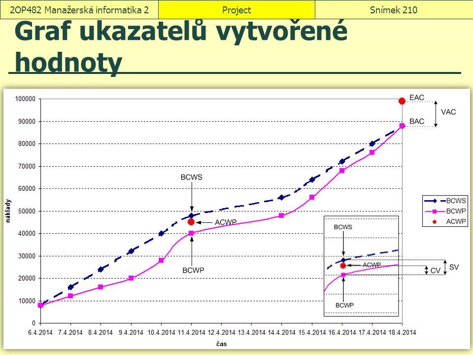 Graf ukazatelů vytvořené hodnoty ProjectSnímek 2102OP482 Manažerská informatika 2