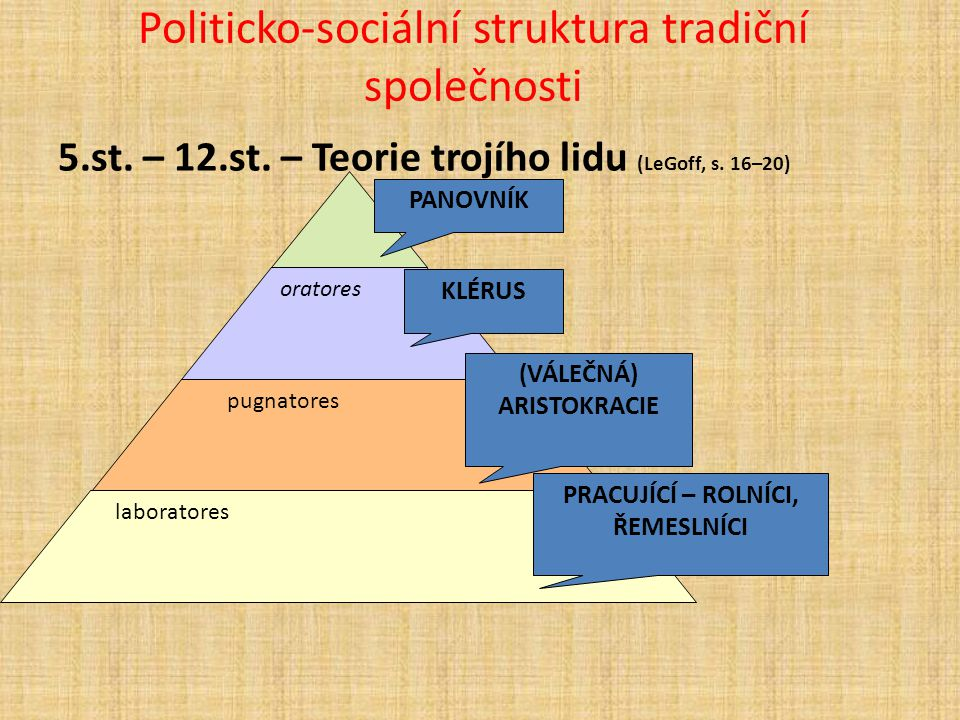 Politicko-sociální struktura tradiční společnosti 5.st. – 12.st. – Teorie trojího lidu (LeGoff, s. 16–20) oratores pugnatores laboratores KLÉRUS (VÁLE
