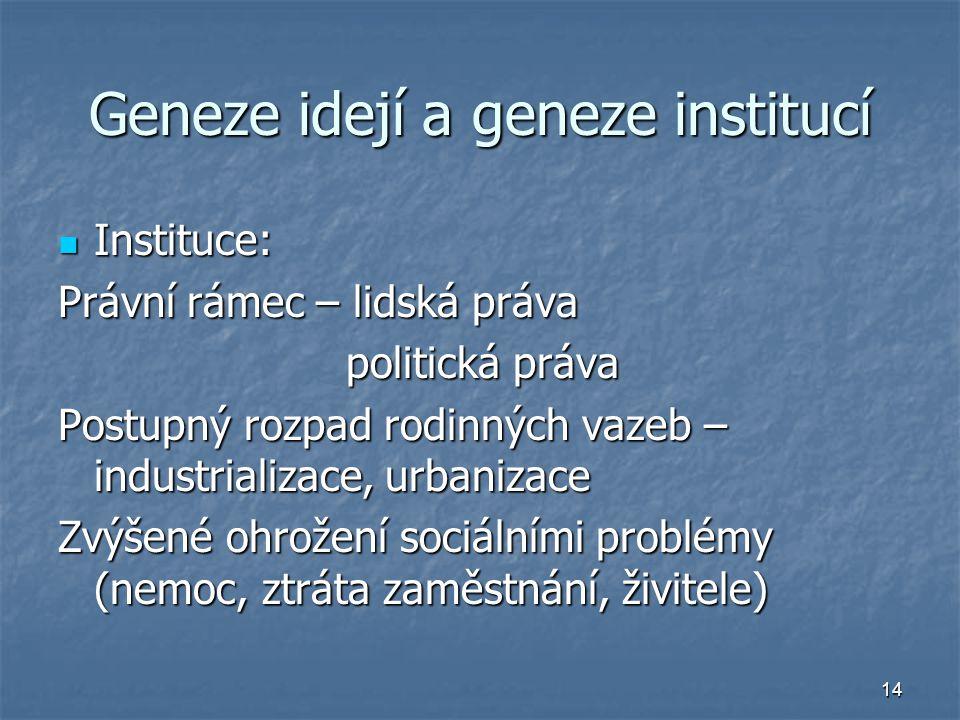 14 Geneze idejí a geneze institucí Instituce: Instituce: Právní rámec – lidská práva politická práva Postupný rozpad rodinných vazeb – industrializace