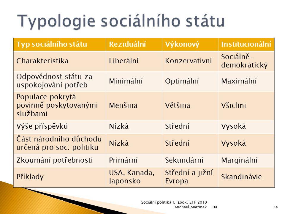Typ sociálního státuReziduálníVýkonovýInstitucionální CharakteristikaLiberálníKonzervativní Sociálně- demokratický Odpovědnost státu za uspokojování p