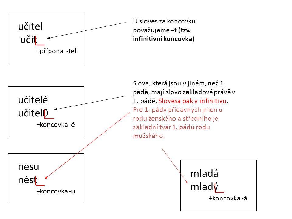 učitel učit +přípona -tel U sloves za koncovku považujeme –t (tzv. infinitivní koncovka) učitelé učitel0 +koncovka -é Slova, která jsou v jiném, než 1