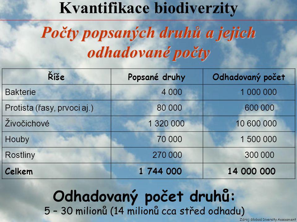 Vývoj biodiverzity (globální biodiverzity) OBDOBÍ RYCHOST VYMÍRÁNÍ DRUHŮ před 70 mil.