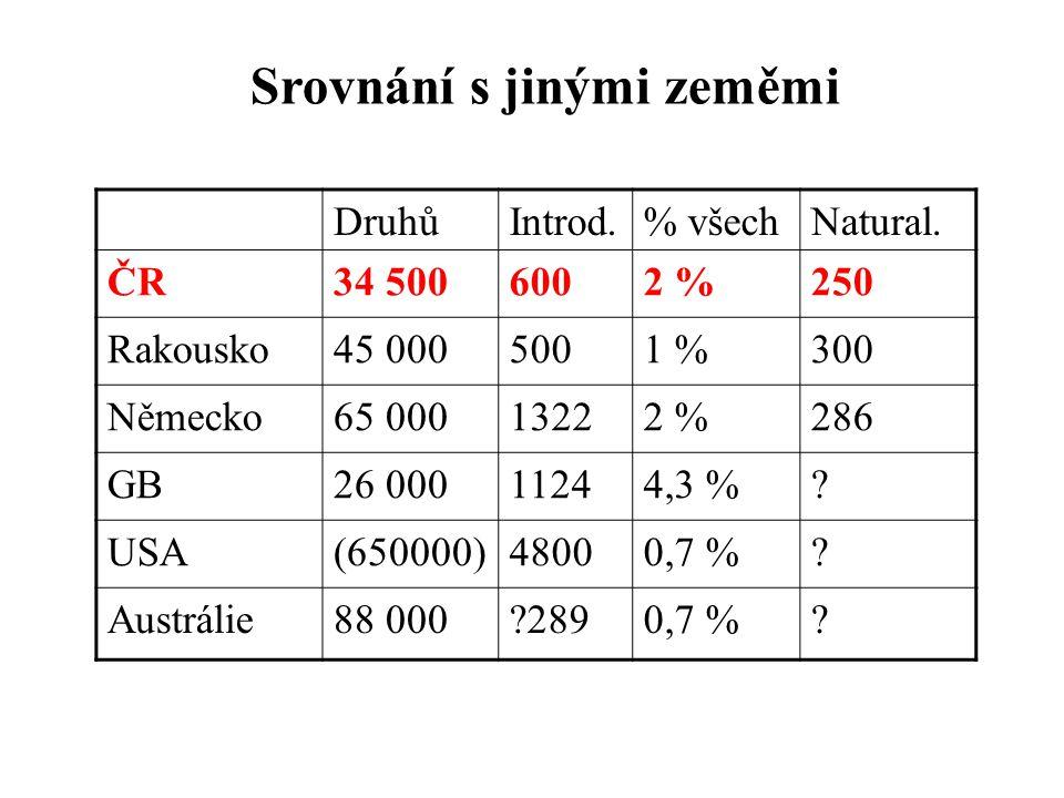 Srovnání s jinými zeměmi DruhůIntrod.% všechNatural. ČR34 5006002 %250 Rakousko45 0005001 %300 Německo65 00013222 %286 GB26 00011244,3 %? USA(650000)4