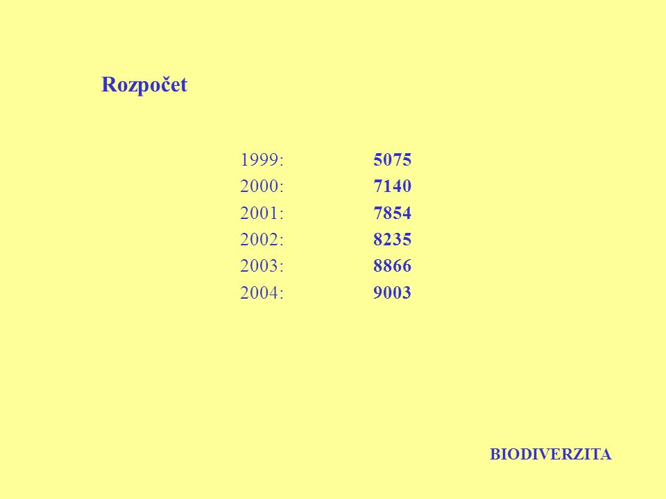 Rozpočet 1999:5075 2000:7140 2001:7854 2002:8235 2003:8866 2004:9003 BIODIVERZITA
