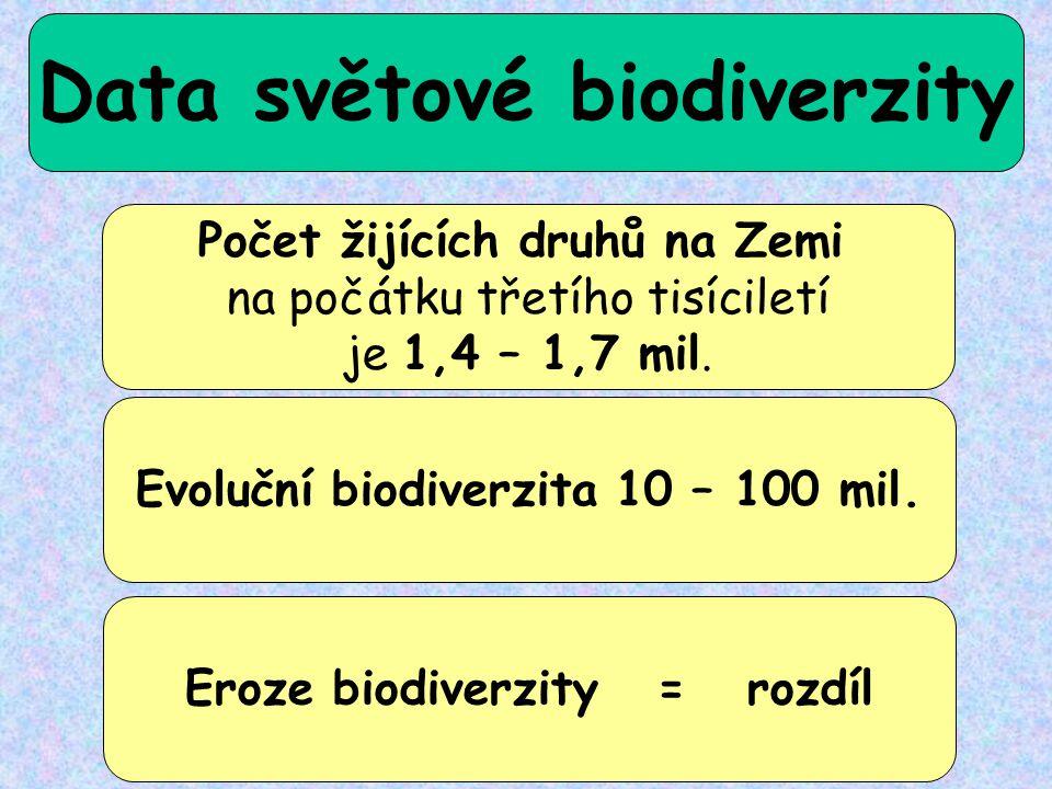 Data světové biodiverzity Počet žijících druhů na Zemi na počátku třetího tisíciletí je 1,4 – 1,7 mil. Evoluční biodiverzita 10 – 100 mil. Eroze biodi