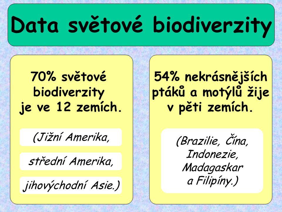 Data světové biodiverzity 70% světové biodiverzity je ve 12 zemích. 54% nekrásnějších ptáků a motýlů žije v pěti zemích. (Jižní Amerika, střední Ameri