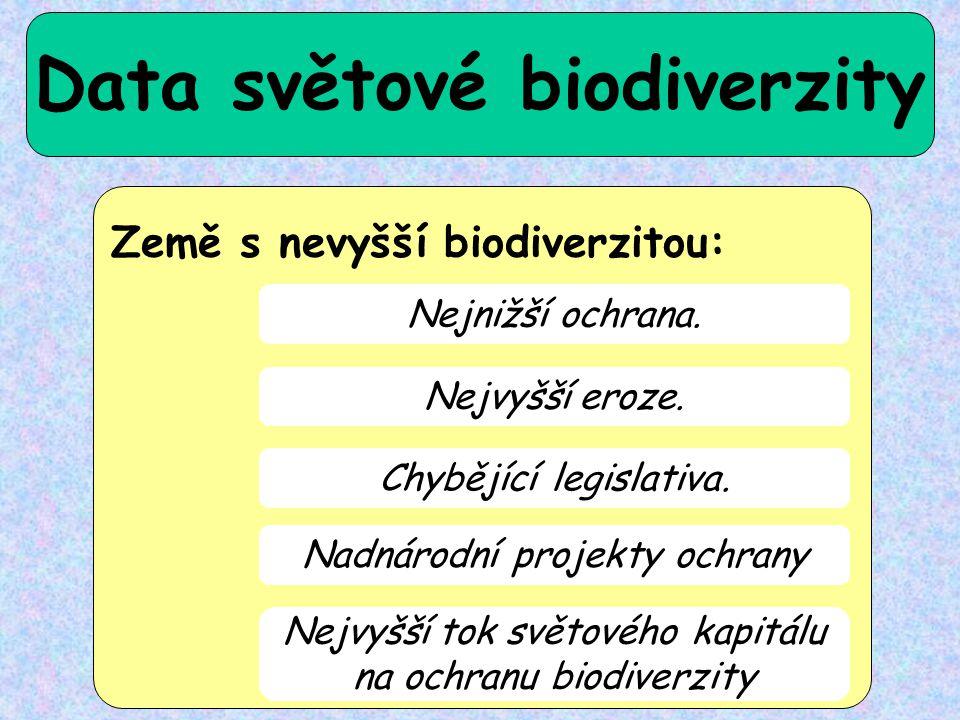Data světové biodiverzity Země s nevyšší biodiverzitou: Nejnižší ochrana. Nejvyšší eroze. Chybějící legislativa. Nadnárodní projekty ochrany Nejvyšší