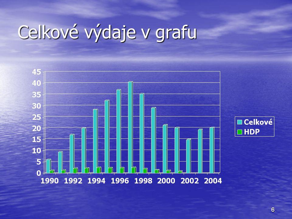 6 Celkové výdaje v grafu