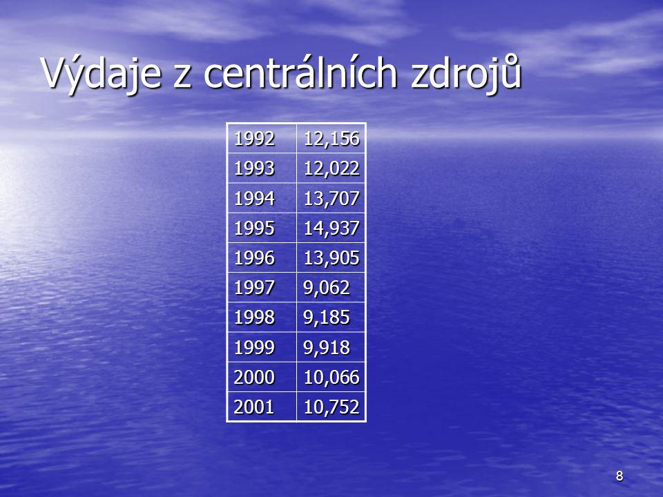 8 Výdaje z centrálních zdrojů 199212,156 199312,022 199413,707 199514,937 199613,905 19979,062 19989,185 19999,918 200010,066 200110,752