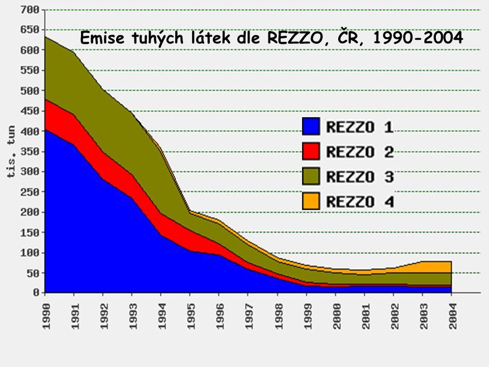 Emise tuhých látek dle REZZO, ČR, 1990-2004