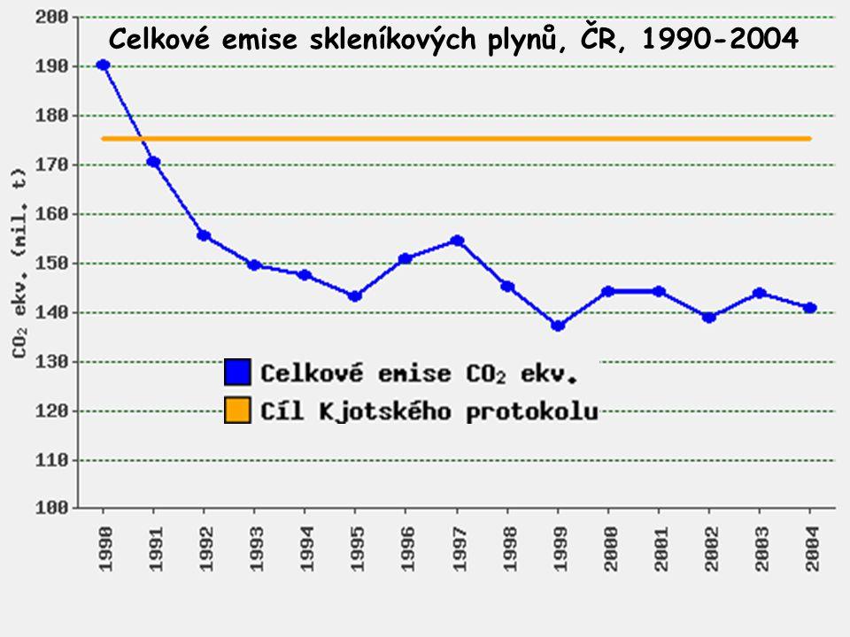 Celkové emise skleníkových plynů, ČR, 1990-2004