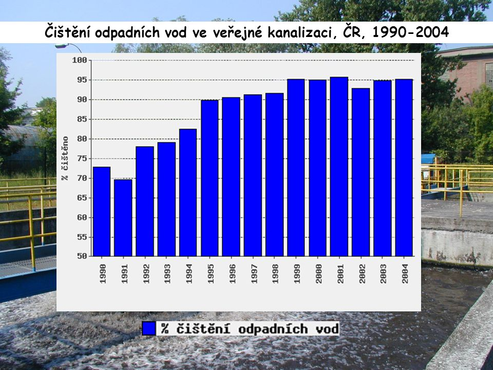 Čištění odpadních vod ve veřejné kanalizaci, ČR, 1990-2004