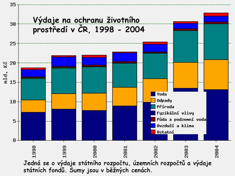 Výdaje na ochranu životního prostředí v ČR, 1998 - 2004 Jedná se o výdaje státního rozpočtu, územních rozpočtů a výdaje státních fondů. Sumy jsou v bě