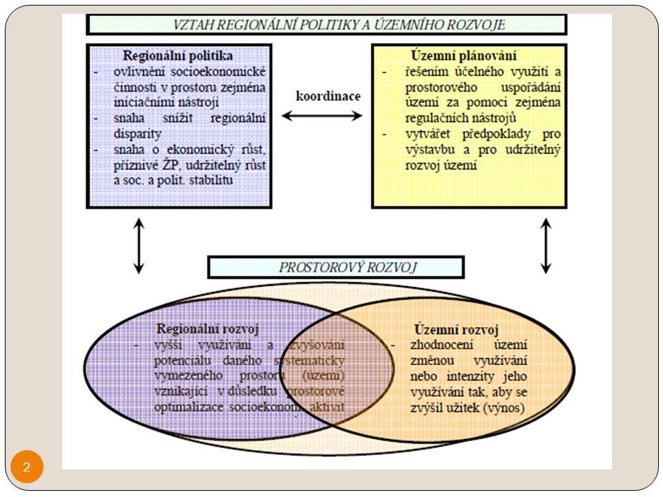 Proces územního plánování Multidisciplinární a komplexní přístup Politické rozhodnutí x odborný přístup Urbanisté, zástupci environmentálních oborů, společenských aj.