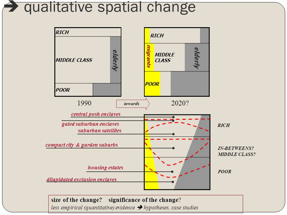 RICH MIDDLE CLASS elderly migrants MIDDLE CLASS elderly POOR  qualitative spatial change size of the change.