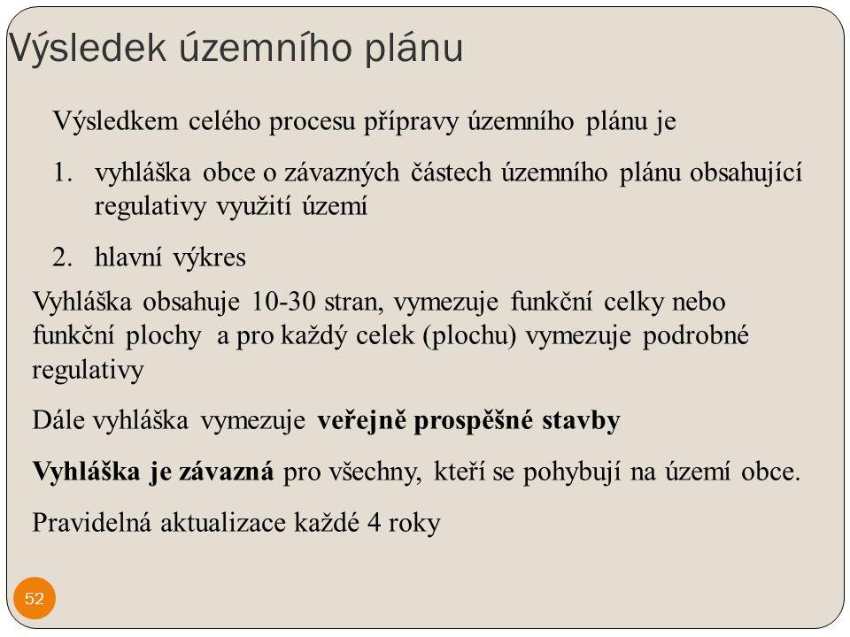 Výsledek územního plánu Výsledkem celého procesu přípravy územního plánu je 1.vyhláška obce o závazných částech územního plánu obsahující regulativy využití území 2.hlavní výkres Vyhláška obsahuje 10-30 stran, vymezuje funkční celky nebo funkční plochy a pro každý celek (plochu) vymezuje podrobné regulativy Dále vyhláška vymezuje veřejně prospěšné stavby Vyhláška je závazná pro všechny, kteří se pohybují na území obce.