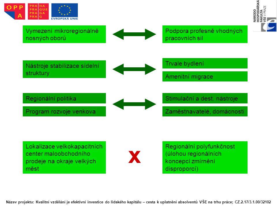 Vymezení mikroregionálně nosných oborů Podpora profesně vhodných pracovních sil Nástroje stabilizace sídelní struktury Trvale bydlení Amenitní migrace