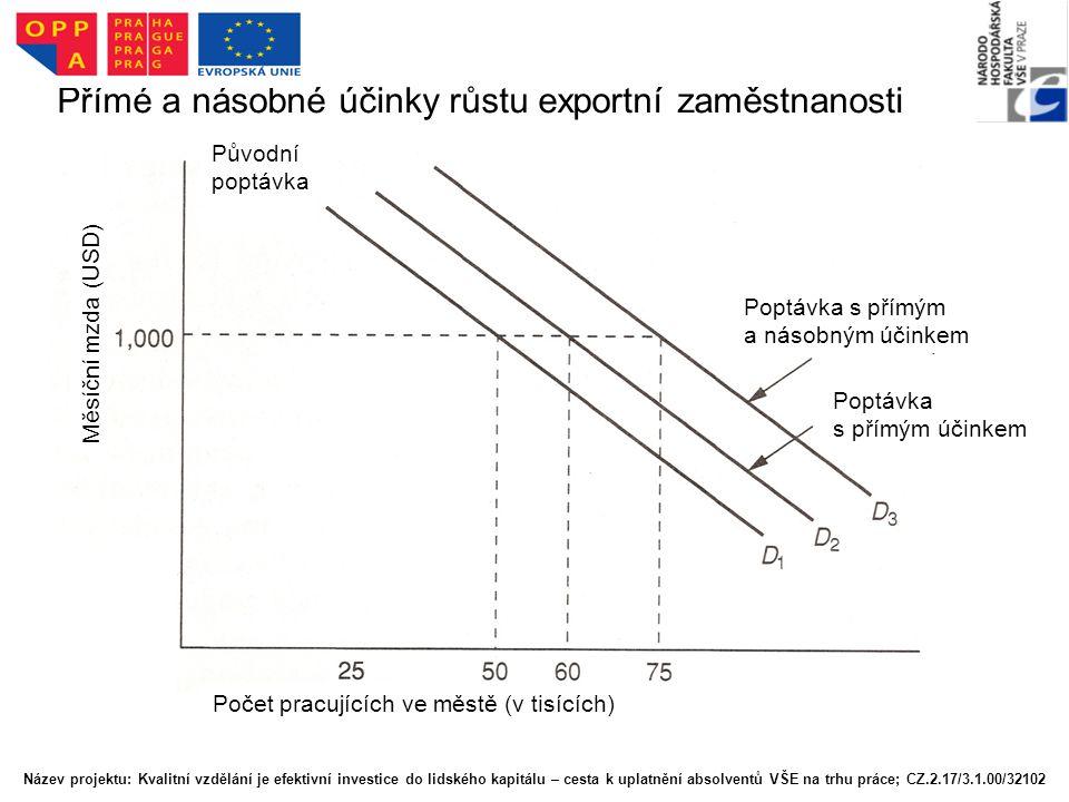 Přímé a násobné účinky růstu exportní zaměstnanosti Poptávka s přímým a násobným účinkem Poptávka s přímým účinkem Původní poptávka Měsíční mzda (USD)