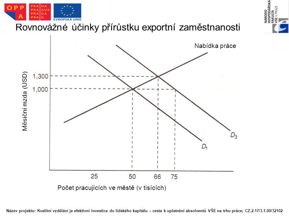 Rovnovážné účinky přírůstku exportní zaměstnanosti Nabídka práce Měsíční mzda (USD) Počet pracujících ve městě (v tisících) Název projektu: Kvalitní v