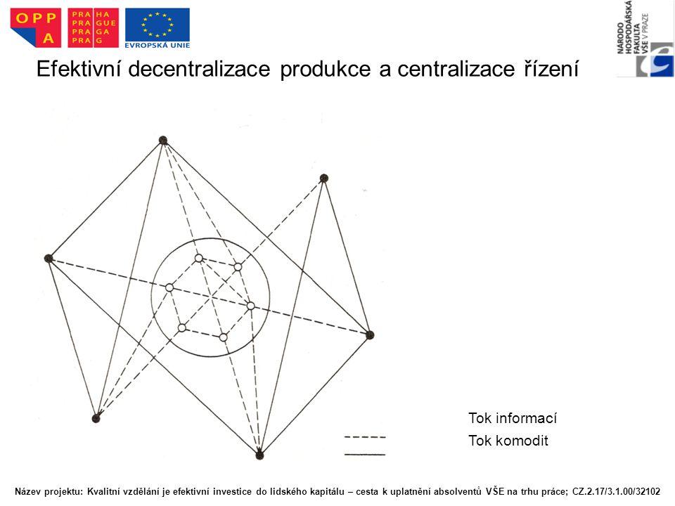 Efektivní decentralizace produkce a centralizace řízení Tok informací Tok komodit Název projektu: Kvalitní vzdělání je efektivní investice do lidského