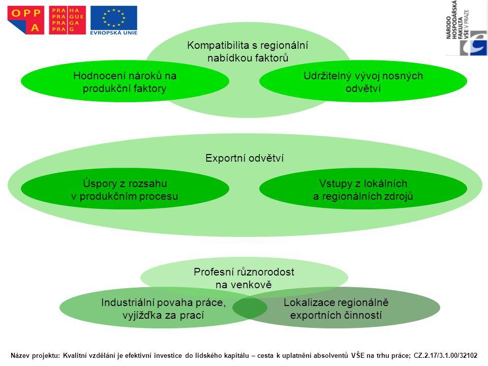 Regionální vývoj Kompatibilita s regionální nabídkou faktorů Hodnocení nároků na produkční faktory Udržitelný vývoj nosných odvětví Exportní odvětví Ú