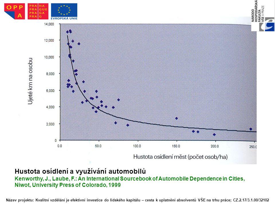Hustota osídlení a využívání automobilů Kenworthy, J., Laube, F.: An International Sourcebook of Automobile Dependence in Cities, Niwot, University Pr