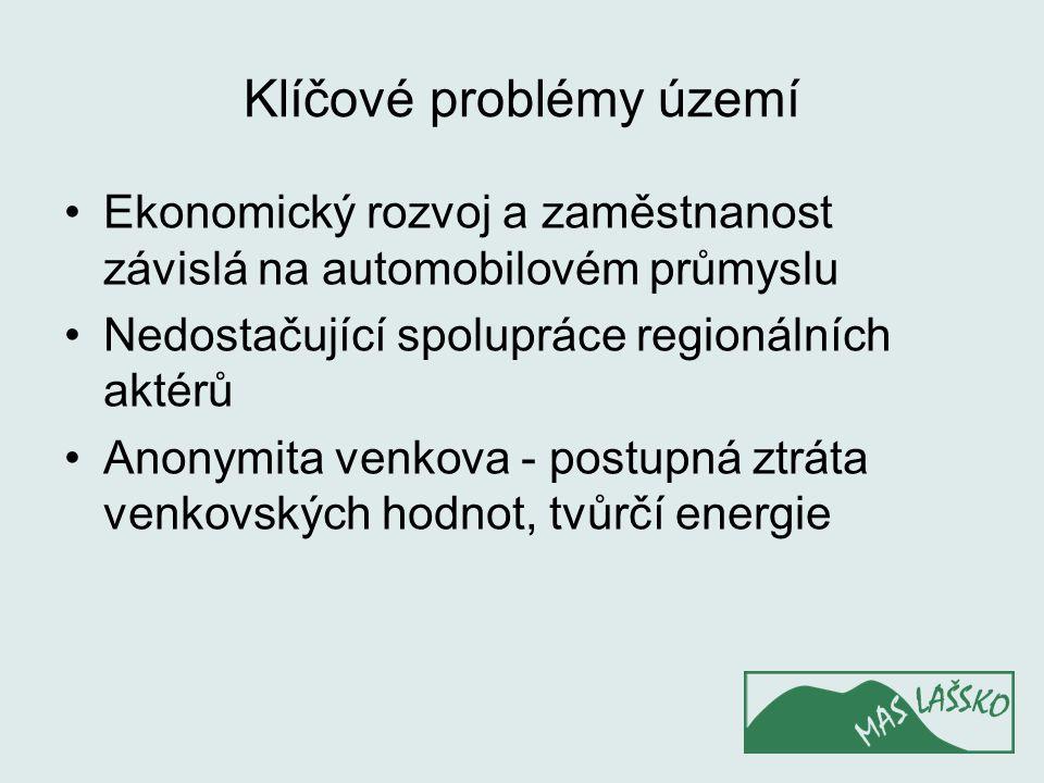 Klíčové problémy území Ekonomický rozvoj a zaměstnanost závislá na automobilovém průmyslu Nedostačující spolupráce regionálních aktérů Anonymita venkova - postupná ztráta venkovských hodnot, tvůrčí energie