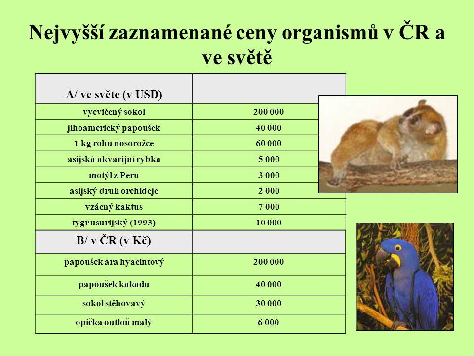 Nejvyšší zaznamenané ceny organismů v ČR a ve světě A/ ve světe (v USD) vycvičený sokol200 000 jihoamerický papoušek40 000 1 kg rohu nosorožce60 000 asijská akvarijní rybka5 000 motýl z Peru3 000 asijský druh orchideje2 000 vzácný kaktus7 000 tygr usurijský (1993)10 000 B/ v ČR (v Kč) papoušek ara hyacintový200 000 papoušek kakadu40 000 sokol stěhovavý30 000 opička outloň malý6 000