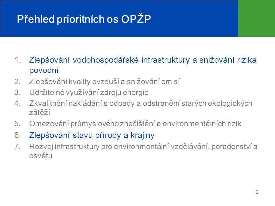 Přehled prioritních os OPŽP 1.Zlepšování vodohospodářské infrastruktury a snižování rizika povodní 2.Zlepšování kvality ovzduší a snižování emisí 3.Ud